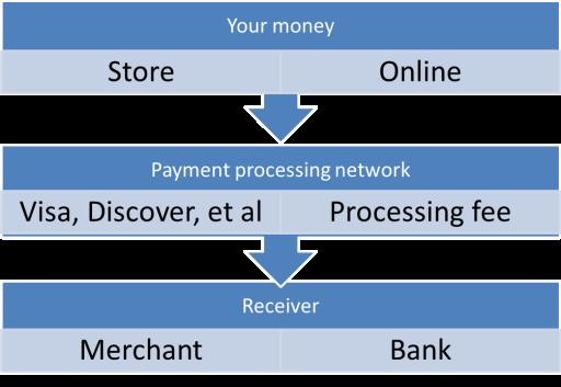 cc processing