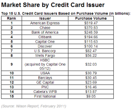 Market Share by Credit Card Issuer