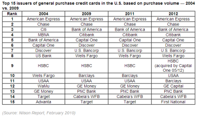 Top issuers in purchase volume