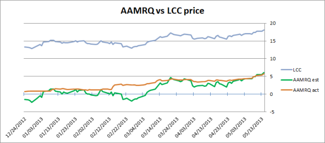 AAMRQ stock